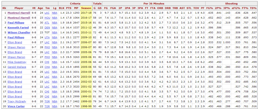 c9261fcafe1e And he is currently at 2.7 blk   21.1 points per 36 for this year so far.  Capture. Montrezl Harrell ...